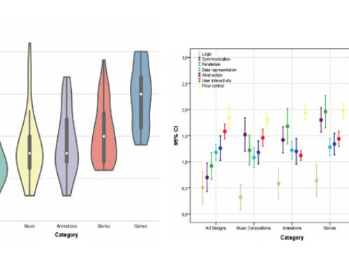 Itinerarios de aprendizaje basados en datos para desarrollar el pensamiento computacional con Scratch