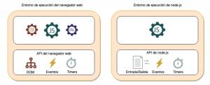 Entornos de ejecución javascript