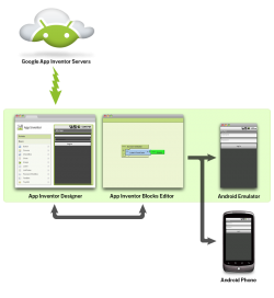 http://appinventor.mit.edu/explore/content/what-app-inventor.html
